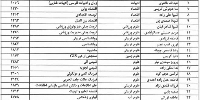 اعلام نتایج دکتری بدون آزمون ۹۶ دانشگاه شهید چمران - پی اچ دی یار